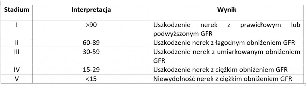 Tabela eGFR